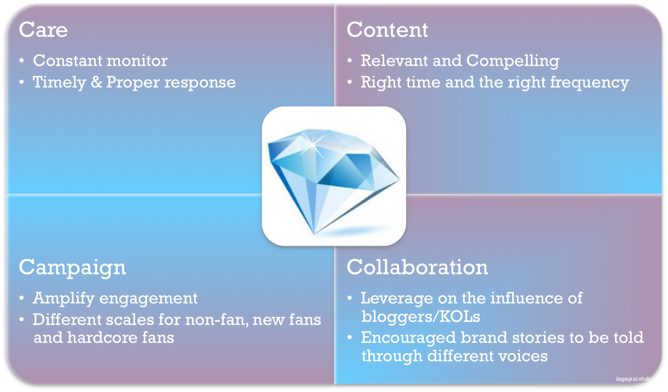 4cs for social media strategy iagegracefully