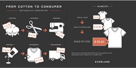 Infograph on Designer Brand's Markup