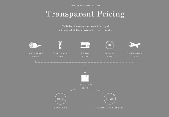 How Everlane's famous Petra Bag is priced